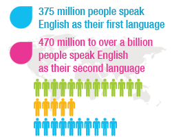 Languages Lingo Language School - Most spoken first language in the world